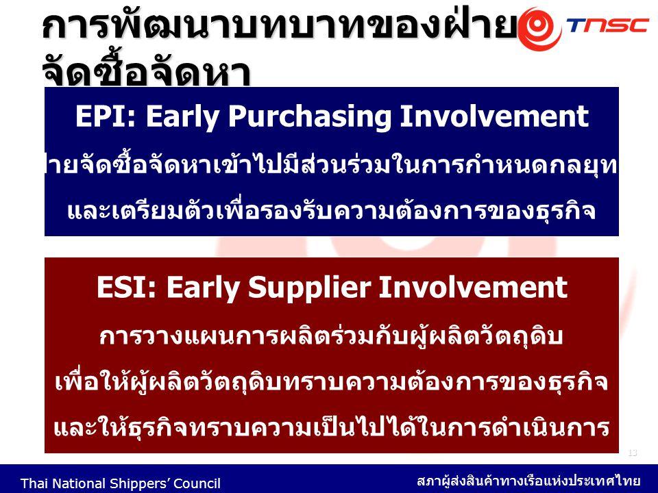Thai National Shippers' Council สภาผู้ส่งสินค้าทางเรือแห่งประเทศไทย 13 การพัฒนาบทบาทของฝ่าย จัดซื้อจัดหา EPI: Early Purchasing Involvement ฝ่ายจัดซื้อ