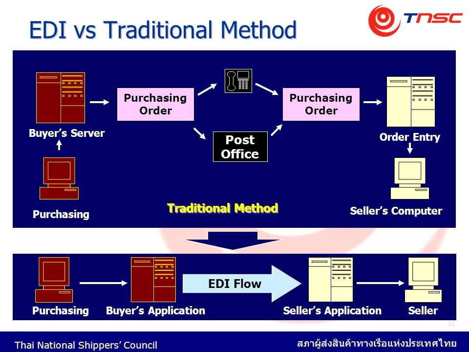 Thai National Shippers' Council สภาผู้ส่งสินค้าทางเรือแห่งประเทศไทย 18 EDI vs Traditional Method Post Office Purchasing Order Purchasing Order Purchasing Buyer's Server Order Entry Seller's Computer Traditional Method PurchasingBuyer's Application EDI Flow Seller's ApplicationSeller