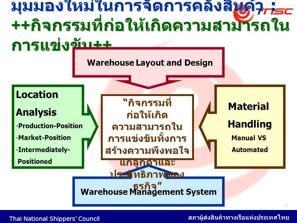 Thai National Shippers' Council สภาผู้ส่งสินค้าทางเรือแห่งประเทศไทย 22 มุมมองใหม่ในการจัดการคลังสินค้า : ++ กิจกรรมที่ก่อให้เกิดความสามารถใน การแข่งขั