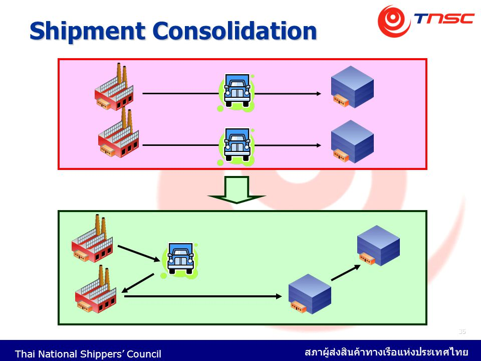Thai National Shippers' Council สภาผู้ส่งสินค้าทางเรือแห่งประเทศไทย 35 Shipment Consolidation