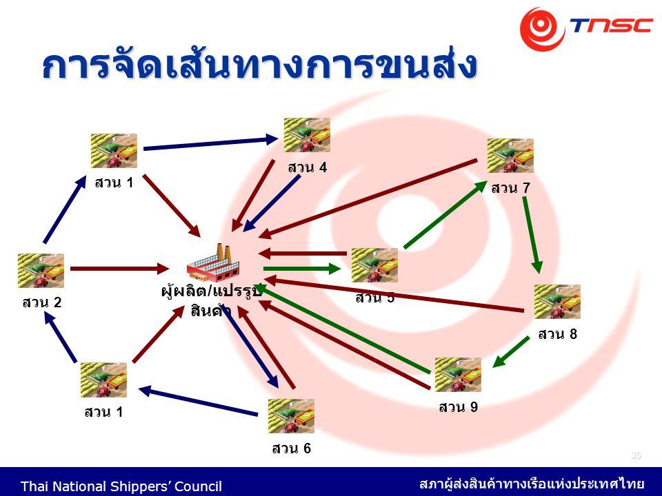 Thai National Shippers' Council สภาผู้ส่งสินค้าทางเรือแห่งประเทศไทย 36 การจัดเส้นทางการขนส่ง สวน 1 สวน 2 สวน 1 สวน 4 สวน 5 สวน 6 สวน 7 สวน 8 สวน 9 ผู้