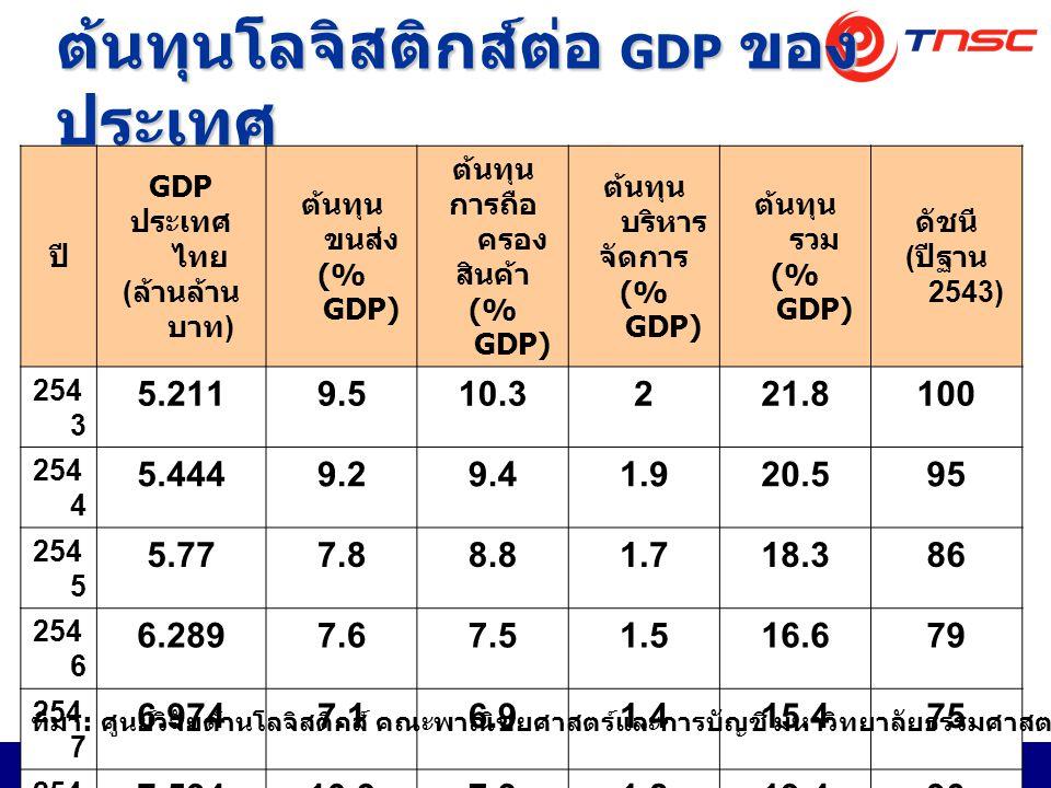 Thai National Shippers' Council สภาผู้ส่งสินค้าทางเรือแห่งประเทศไทย 4 ต้นทุนโลจิสติกส์ต่อ GDP ของ ประเทศ ปี GDP ประเทศ ไทย ( ล้านล้าน บาท ) ต้นทุน ขนส