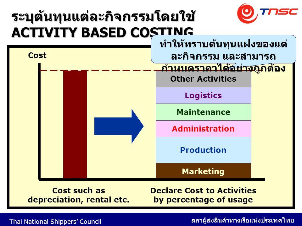 Thai National Shippers' Council สภาผู้ส่งสินค้าทางเรือแห่งประเทศไทย 46 ระบุต้นทุนแต่ละกิจกรรมโดยใช้ ACTIVITY BASED COSTING Cost Cost such as depreciat