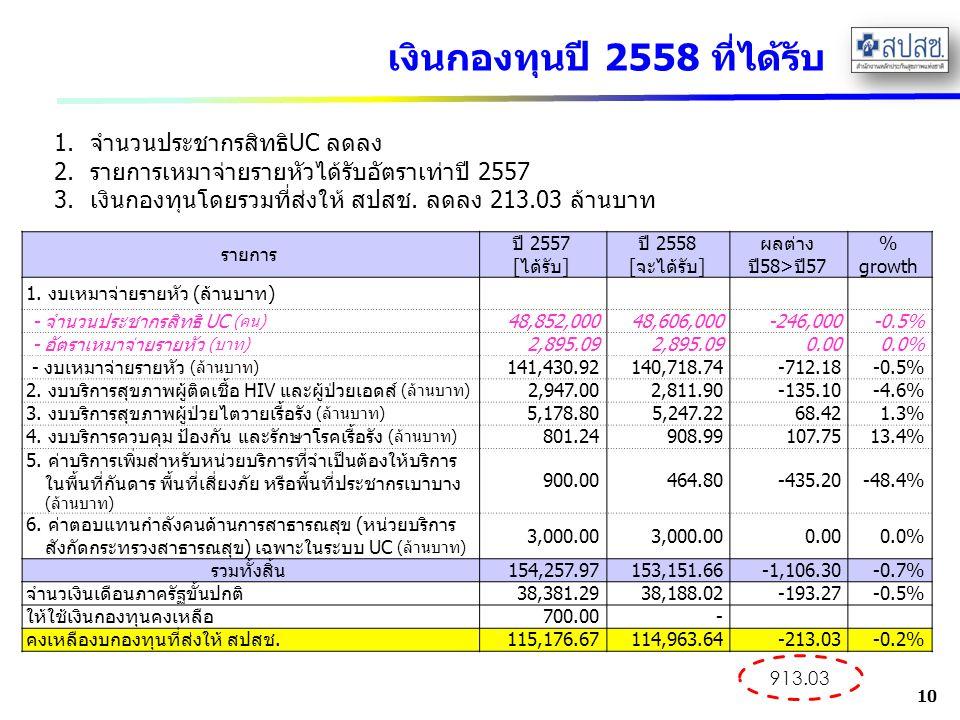 เงินกองทุนปี 2558 ที่ได้รับ 10 รายการ ปี 2557 [ได้รับ] ปี 2558 [จะได้รับ] ผลต่าง ปี58>ปี57 % growth 1. งบเหมาจ่ายรายหัว (ล้านบาท) - จำนวนประชากรสิทธิ