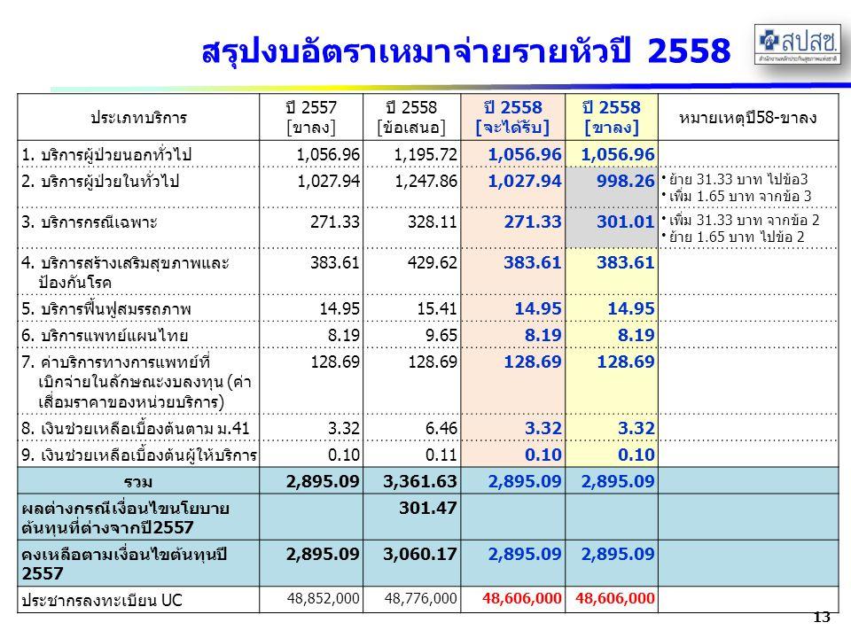 สรุปงบอัตราเหมาจ่ายรายหัวปี 2558 13 ประเภทบริการ ปี 2557 [ขาลง] ปี 2558 [ข้อเสนอ] ปี 2558 [จะได้รับ] ปี 2558 [ขาลง] หมายเหตุปี58-ขาลง 1. บริการผู้ป่วย
