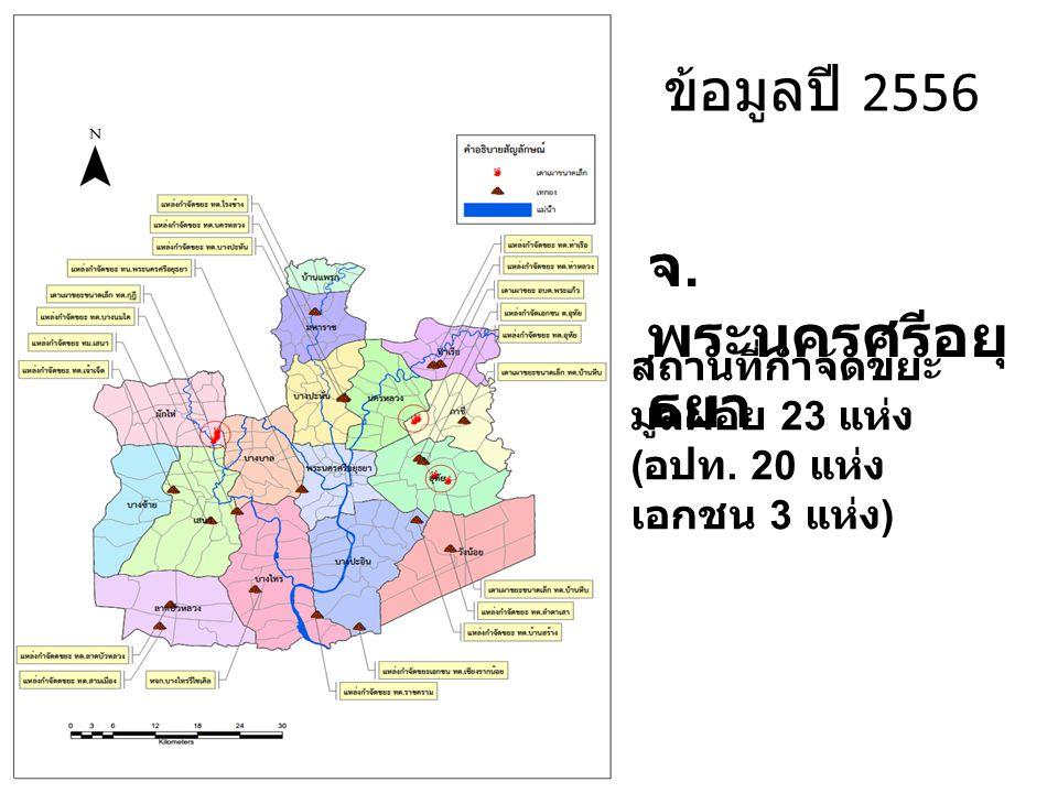 จ. พระนครศรีอยุ ธยา สถานที่กำจัดขยะ มูลฝอย 23 แห่ง ( อปท. 20 แห่ง เอกชน 3 แห่ง ) ข้อมูลปี 2556