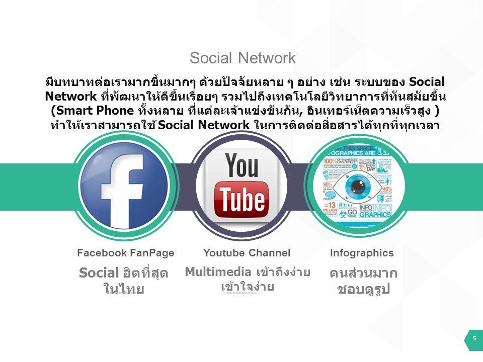 5 Facebook FanPage Social ฮิตที่สุด ในไทย Youtube Channel Multimedia เข้าถึงง่าย เข้าใจง่าย Infographics คนส่วนมาก ชอบดูรูป มีบทบาทต่อเรามากขึ้นมากๆ ด้วยปัจจัยหลาย ๆ อย่าง เช่น ระบบของ Social Network ที่พัฒนาให้ดีขึ้นเรื่อยๆ รวมไปถึงเทคโนโลยีวิทยาการที่ทันสมัยขึ้น (Smart Phone ทั้งหลาย ที่แต่ละเจ้าแข่งขันกัน, อินเทอร์เน็ตความเร็วสูง ) ทำให้เราสามารถใช้ Social Network ในการติดต่อสื่อสารได้ทุกที่ทุกเวลา Social Network