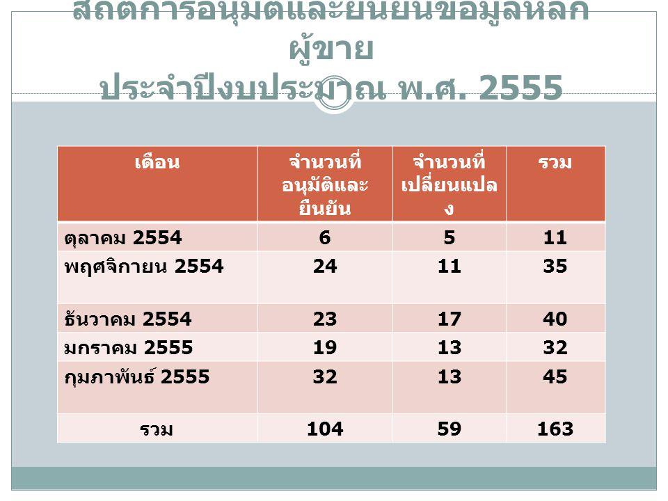 สถิติการอนุมัติและยืนยันข้อมูลหลัก ผู้ขาย ประจำปีงบประมาณ พ. ศ. 2555 เดือนจำนวนที่ อนุมัติและ ยืนยัน จำนวนที่ เปลี่ยนแปล ง รวม ตุลาคม 2554 6511 พฤศจิก