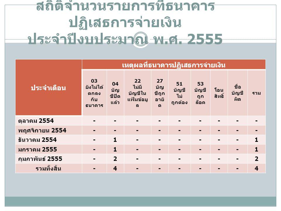 สถิติจำนวนรายการที่ธนาคาร ปฏิเสธการจ่ายเงิน ประจำปีงบประมาณ พ. ศ. 2555 ประจำเดือน เหตุผลที่ธนาคารปฏิเสธการจ่ายเงิน 03 ยังไม่ได้ ตกลง กับ ธนาคาร 04 บัญ