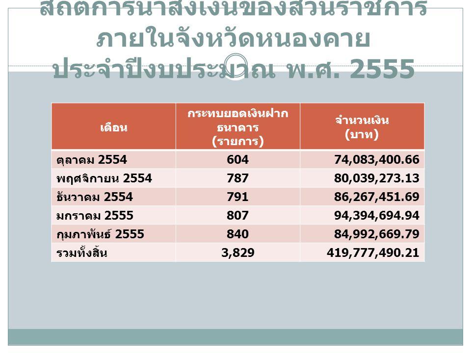 สถิติการนำส่งเงินของส่วนราชการ ภายในจังหวัดหนองคาย ประจำปีงบประมาณ พ. ศ. 2555 เดือน กระทบยอดเงินฝาก ธนาคาร ( รายการ ) จำนวนเงิน ( บาท ) ตุลาคม 2554 60