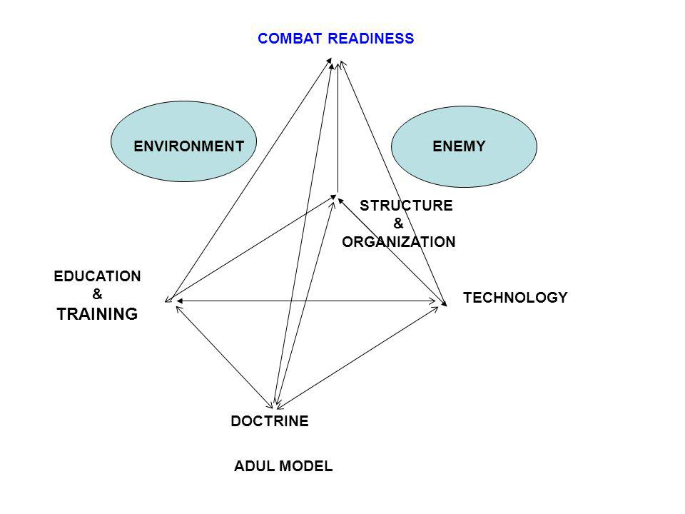 ENVIRONMENT EDUCATION & TRAINING MODELADUL DOCTRINE STRUCTURE & ORGANIZATION ENEMY COMBAT READINESS TECHNOLOGY