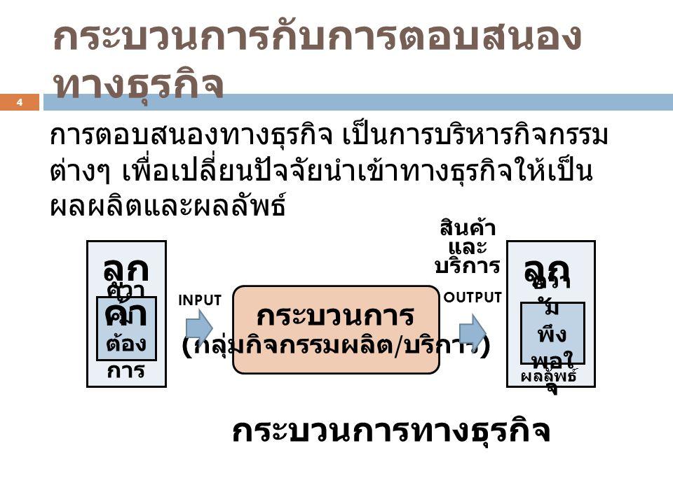การจัดการกระบวนการ P:Plan = วางแผน D:Do = ลงมือทำ ตามแผน C:Check = สรุป บทเรียน A:Action = ปรับ ทิศทาง ตอบสนองความ ต้องการ สร้าง มาตรฐาน