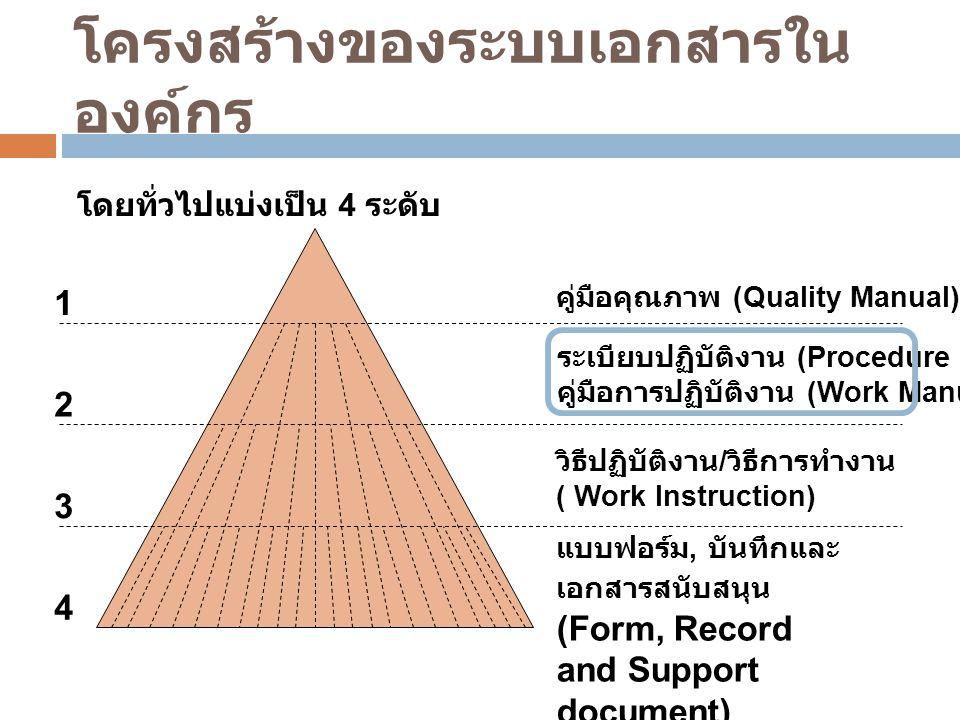โครงสร้างของระบบเอกสารใน องค์กร 1 2 3 4 แบบฟอร์ม, บันทึกและ เอกสารสนับสนุน (Form, Record and Support document) วิธีปฏิบัติงาน / วิธีการทำงาน ( Work In