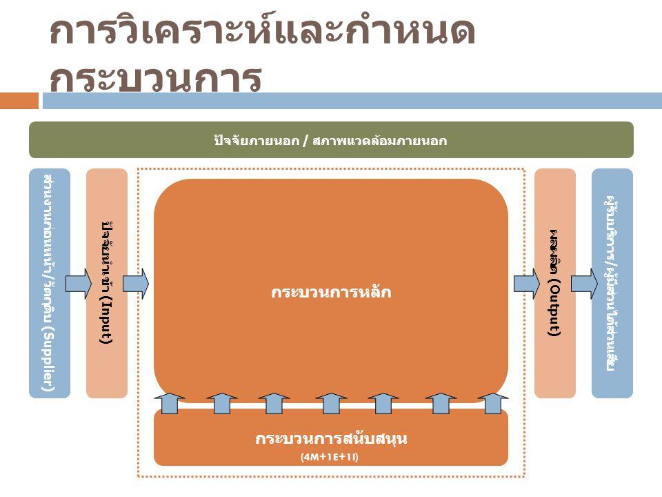 การวิเคราะห์และกำหนด กระบวนการ ปัจจัยนำเข้า ( Input) ส่วนงานก่อนหน้า / วัตถุดิบ (Supplier) กระบวนการหลัก ผลผลิต ( Output) ผู้รับบริการ / ผู้มีส่วนได้ส