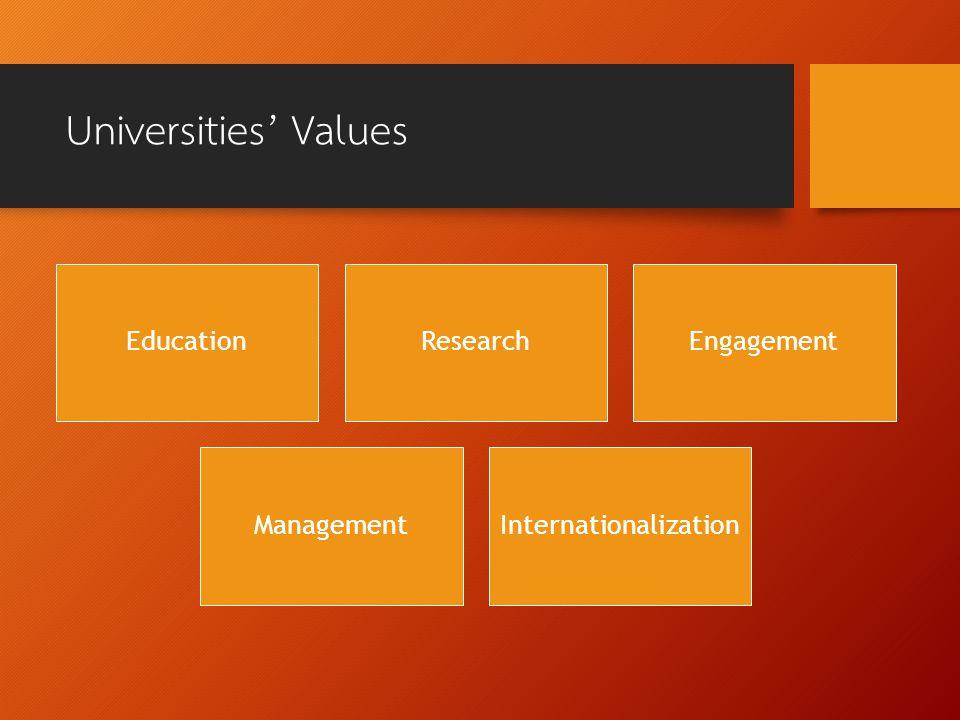 Universities' Values EducationResearchEngagement ManagementInternationalization
