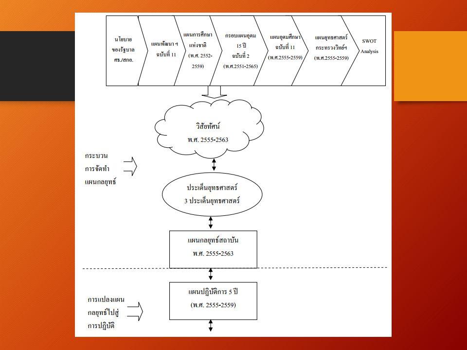 การมีส่วนร่วม D นำแผนสู่การปฏิบัติ การสื่อสารภายในองค์กรให้ทุกภาคส่วนเล็งเห็นความสำคัญของการจัดทำ แผน การถ่ายทอดแผน/การเข้าถึงแผน การมีรางวัลเป็นแรงจูงใจให้มีส่วนร่วม งบประมาณ อบรม/ถ่ายทอด/ฝึกปฏิบัติ/สร้างความเข้าใจ มีการจูงใจให้ร่วมทำวิจัยสถาบัน