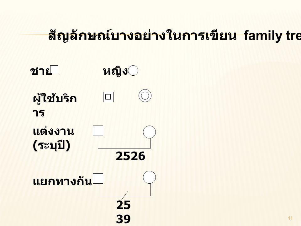 สัญลักษณ์บางอย่างในการเขียน family tree ชายหญิง ผู้ใช้บริก าร แต่งงาน ( ระบุปี ) แยกทางกัน 25 39 2526 11