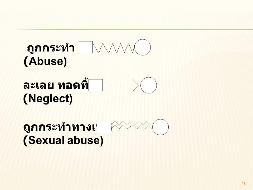 ถูกกระทำ (Abuse) ละเลย ทอดทิ้ง (Neglect) ถูกกระทำทางเพศ (Sexual abuse) 16