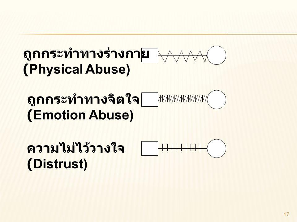 ถูกกระทำทางร่างกาย (Physical Abuse) ถูกกระทำทางจิตใจ (Emotion Abuse) ความไม่ไว้วางใจ (Distrust) 17