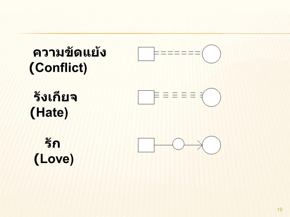 ความขัดแย้ง (Conflict) รังเกียจ (Hate) รัก (Love) 19
