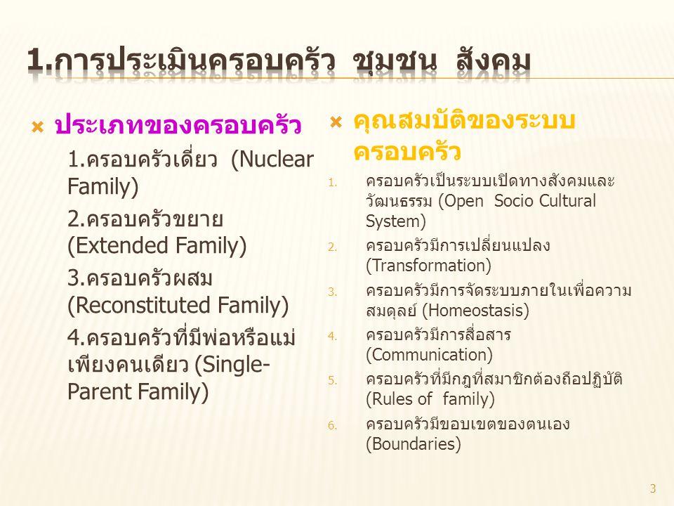  ประเภทของครอบครัว 1. ครอบครัวเดี่ยว ( Nuclear Family) 2. ครอบครัวขยาย (Extended Family) 3. ครอบครัวผสม (Reconstituted Family) 4. ครอบครัวที่มีพ่อหรื