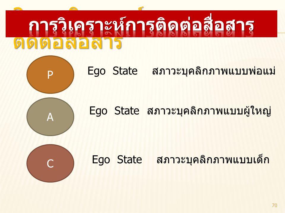 2. การวิเคราะห์การ ติดต่อสื่อสาร P A C Ego State สภาวะบุคลิกภาพแบบพ่อแม่ Ego State สภาวะบุคลิกภาพแบบผู้ใหญ่ Ego State สภาวะบุคลิกภาพแบบเด็ก 70