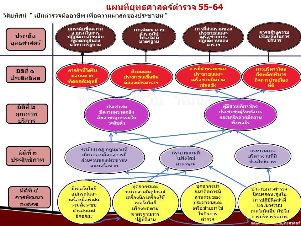 แผนที่ยุทธศาสตร์ตำรวจ 55-64 มิติที่ ๑ ประสิทธิผล ประเด็น ยุทธศาสตร์ มิติที่ ๒ คุณภาพ บริการ มิติที่ ๓ ประสิทธิภาพ มิติที่ ๔ การพัฒนา องค์กร ยกระดับขีด