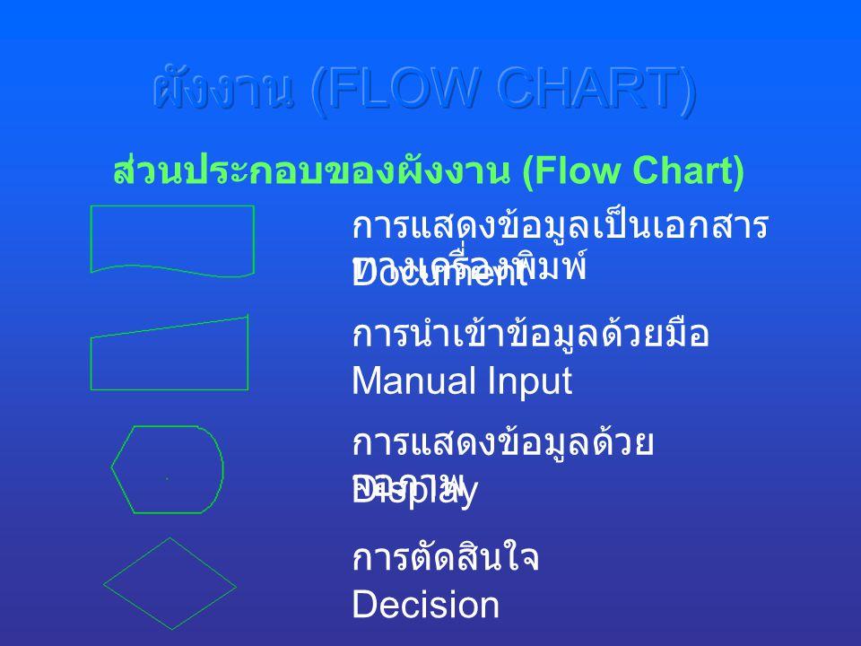 การแสดงข้อมูลเป็นเอกสาร ทางเครื่องพิมพ์ ส่วนประกอบของผังงาน (Flow Chart) การแสดงข้อมูลด้วย จอภาพ การตัดสินใจ Document Display Decision การนำเข้าข้อมูลด้วยมือ Manual Input