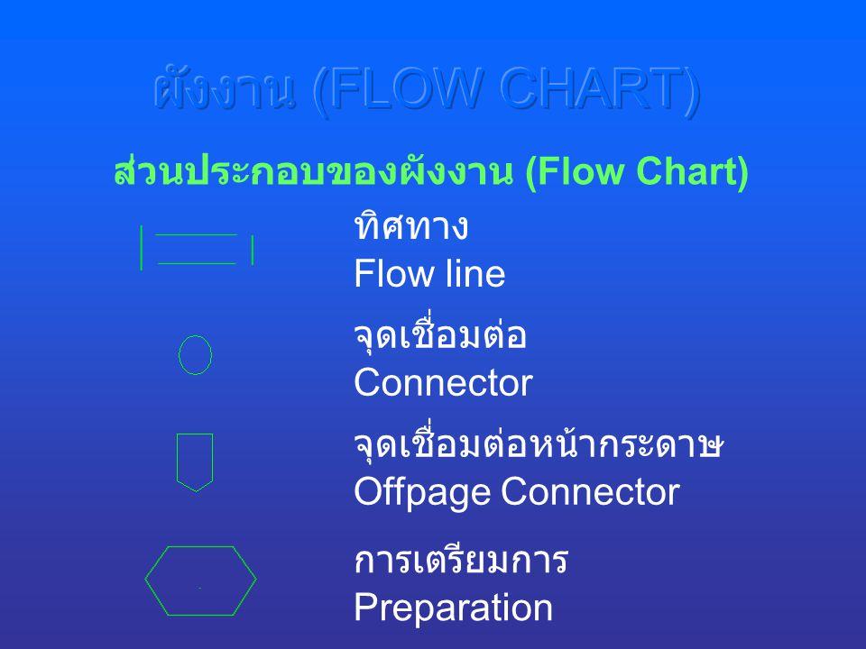 ทิศทาง ส่วนประกอบของผังงาน (Flow Chart) จุดเชื่อมต่อหน้ากระดาษ การเตรียมการ Flow line Offpage Connector Preparation จุดเชื่อมต่อ Connector