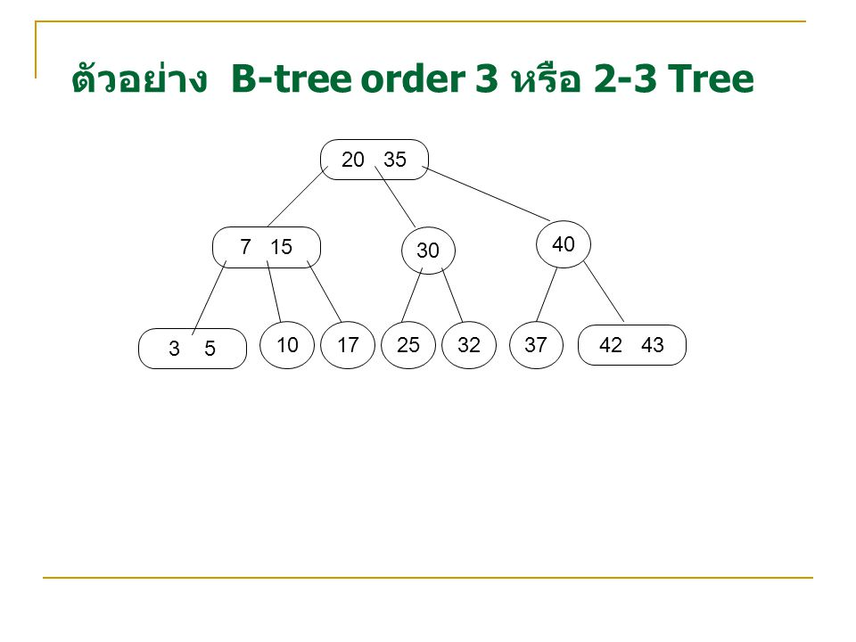 ตัวอย่าง B-tree order 3 หรือ 2-3 Tree 20 35 7 15 3 5 42 43 30 40 1017253237