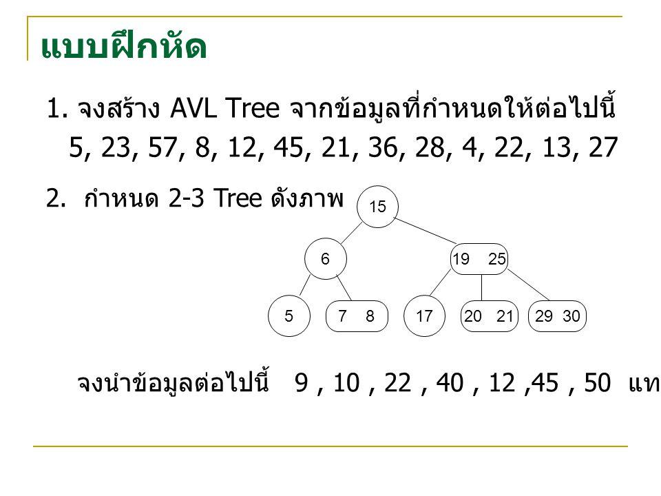 แบบฝึกหัด 1. จงสร้าง AVL Tree จากข้อมูลที่กำหนดให้ต่อไปนี้ 5, 23, 57, 8, 12, 45, 21, 36, 28, 4, 22, 13, 27 2. กำหนด 2-3 Tree ดังภาพ 15 19 25 6 5 7 8 1