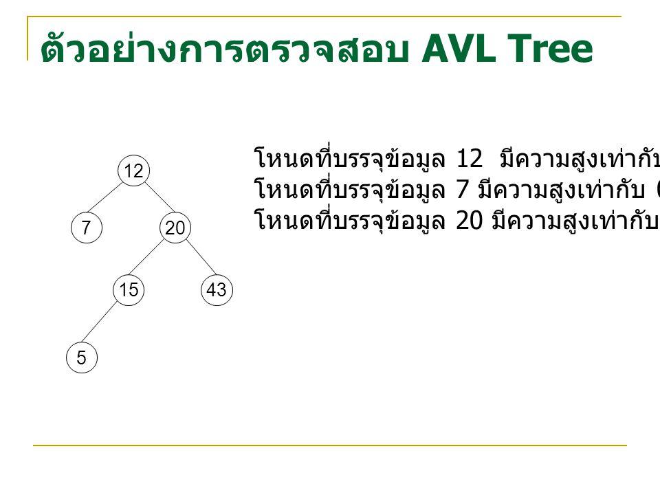 ตัวอย่างการตรวจสอบ AVL Tree 5 12 720 1543 โหนดที่บรรจุข้อมูล 12 มีความสูงเท่ากับ 1-3 = -2 โหนดที่บรรจุข้อมูล 7 มีความสูงเท่ากับ 0-2 = -2 โหนดที่บรรจุข