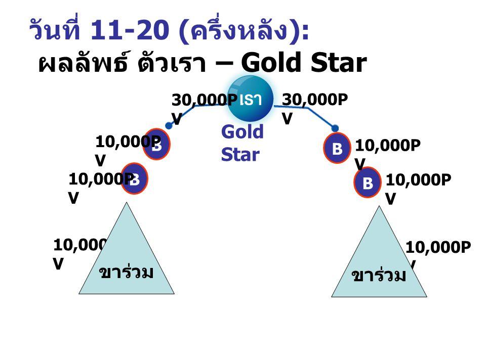 วันที่ 11-20 ( ครึ่งหลัง ): ผลลัพธ์ ตัวเรา – Gold Star BB 30,000P V BB 10,000P V ขาร่วม Gold Star