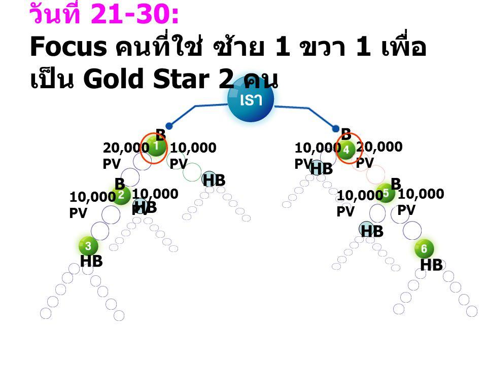 วันที่ 21-30: Focus คนที่ใช่ ซ้าย 1 ขวา 1 เพื่อ เป็น Gold Star 2 คน 10,000 PV 20,000 PV 10,000 PV 20,000 PV 10,000 PV HB B B BB