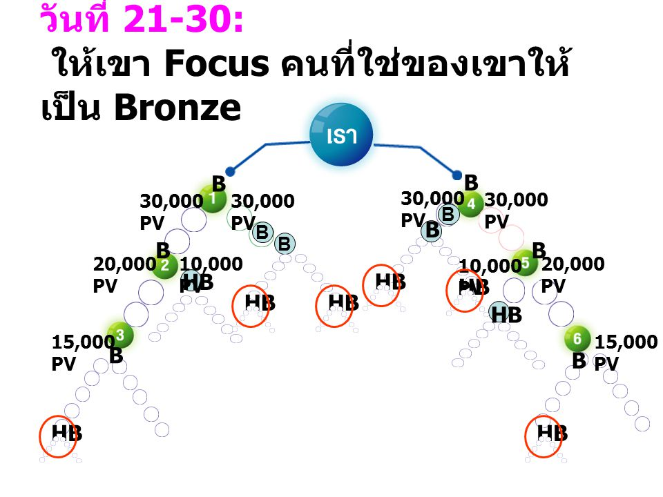 B วันที่ 21-30: ให้เขา Focus คนที่ใช่ของเขาให้ เป็น Bronze 10,000 PV 30,000 PV 10,000 PV 30,000 PV B HB B B B B BB 20,000 PV 30,000 PV 15,000 PV 30,00
