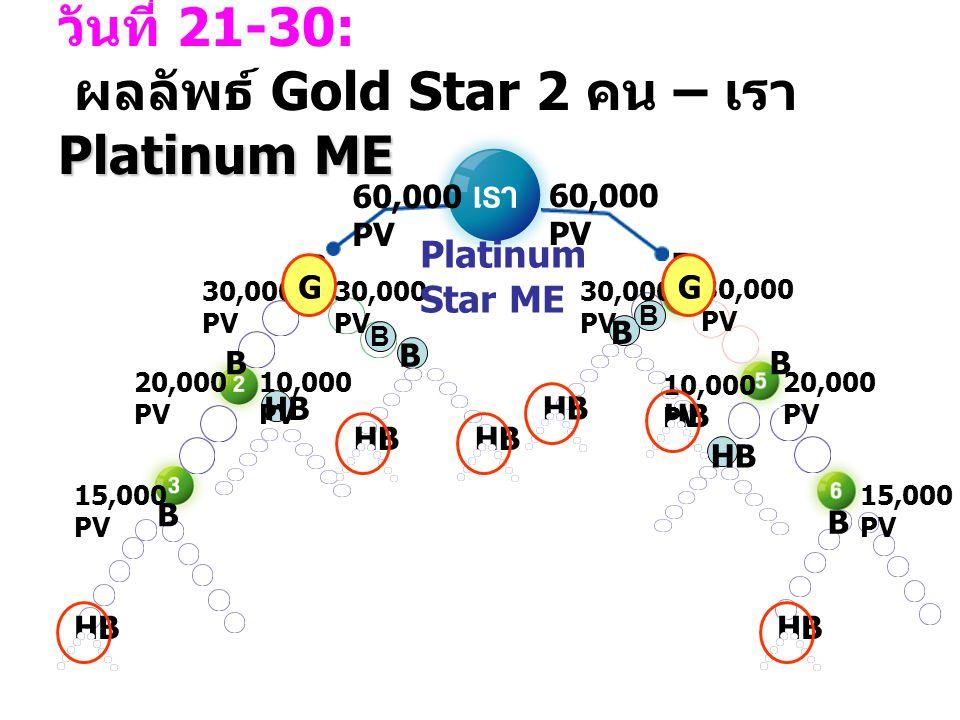Platinum ME วันที่ 21-30: ผลลัพธ์ Gold Star 2 คน – เรา Platinum ME 10,000 PV 30,000 PV 10,000 PV 30,000 PV B HB B B B B B BB 20,000 PV 30,000 PV 15,00