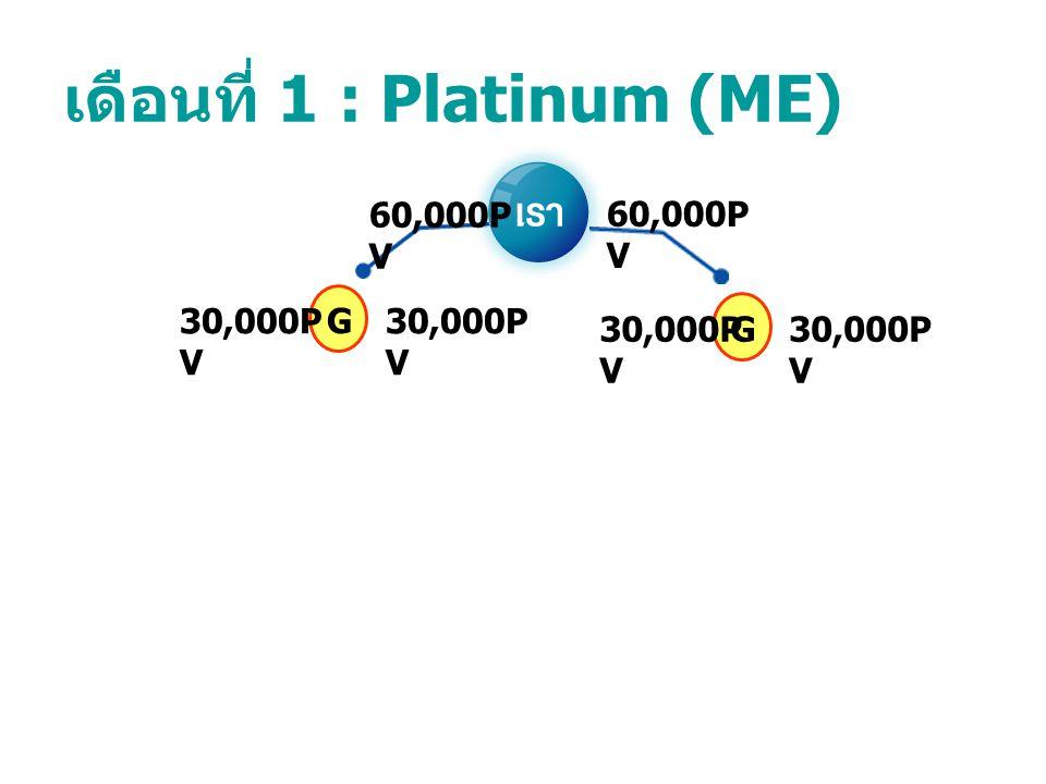 เดือนที่ 1 : Platinum (ME) GG 60,000P V 30,000P V
