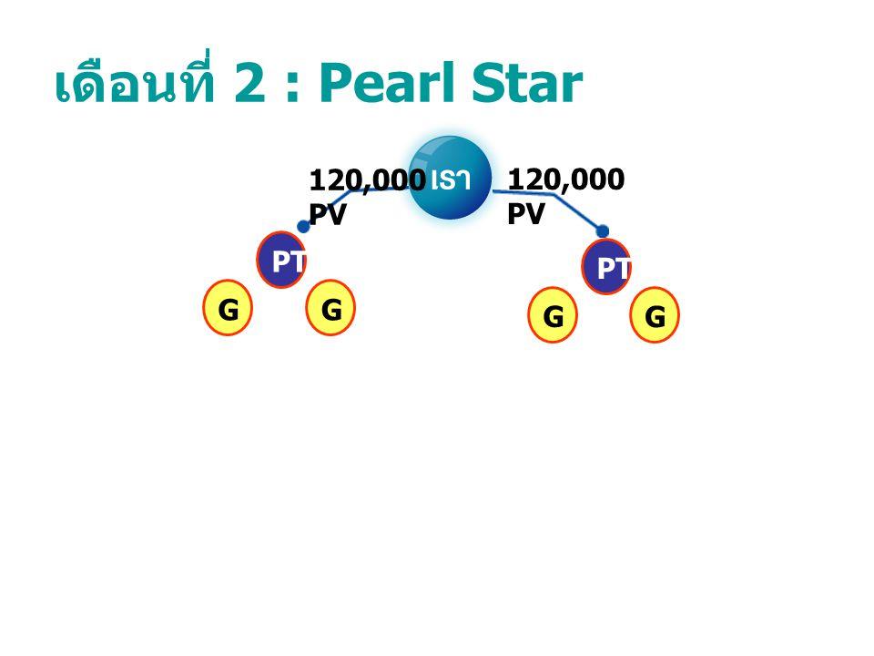 เดือนที่ 2 : Pearl Star PTGG GG 120,000 PV