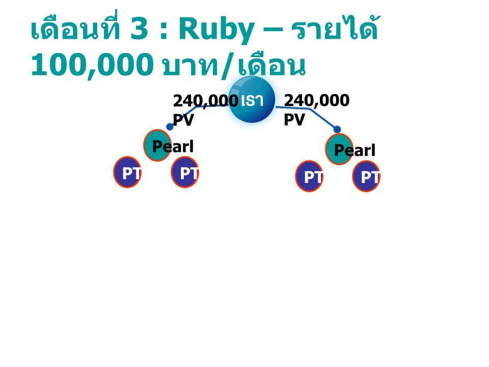 เดือนที่ 3 : Ruby – รายได้ 100,000 บาท / เดือน PearlPT PearlPT 240,000 PV