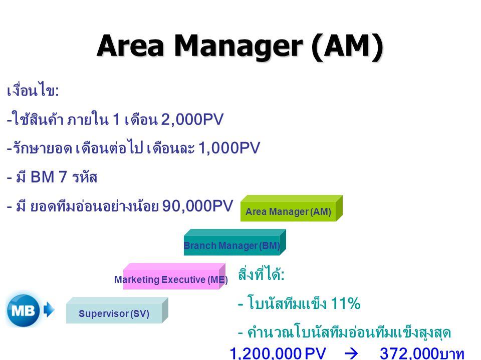 Area Manager (AM) Supervisor (SV) Marketing Executive (ME) Branch Manager (BM) Area Manager (AM) เงื่อนไข: -ใช้สินค้า ภายใน 1 เดือน 2,000PV -รักษายอด