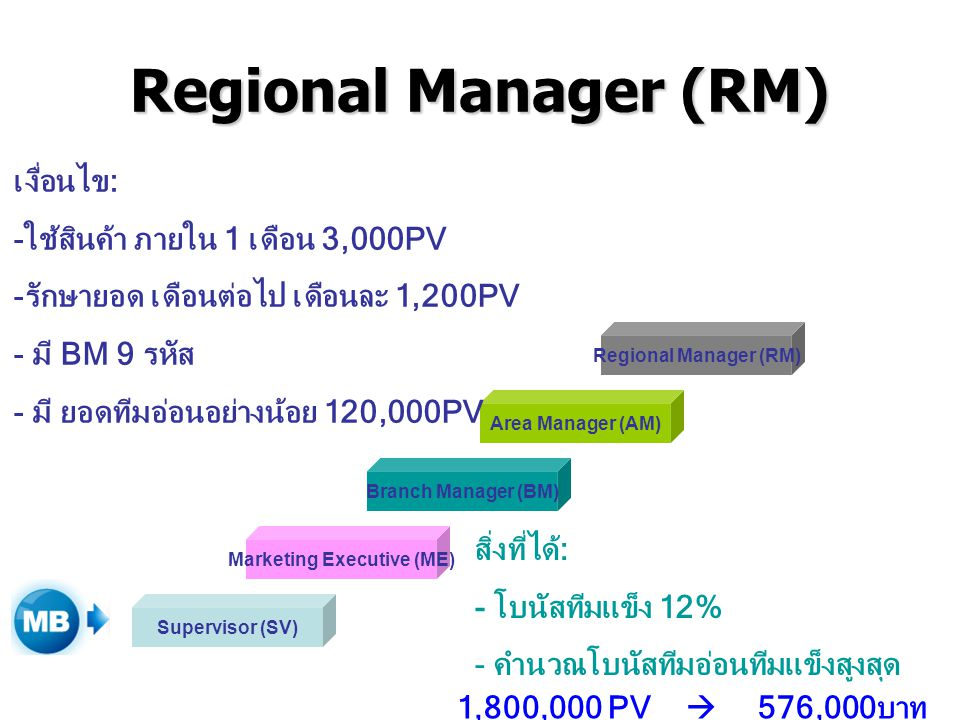 Regional Manager (RM) Supervisor (SV) Marketing Executive (ME) Branch Manager (BM) Area Manager (AM) Regional Manager (RM) เงื่อนไข: -ใช้สินค้า ภายใน