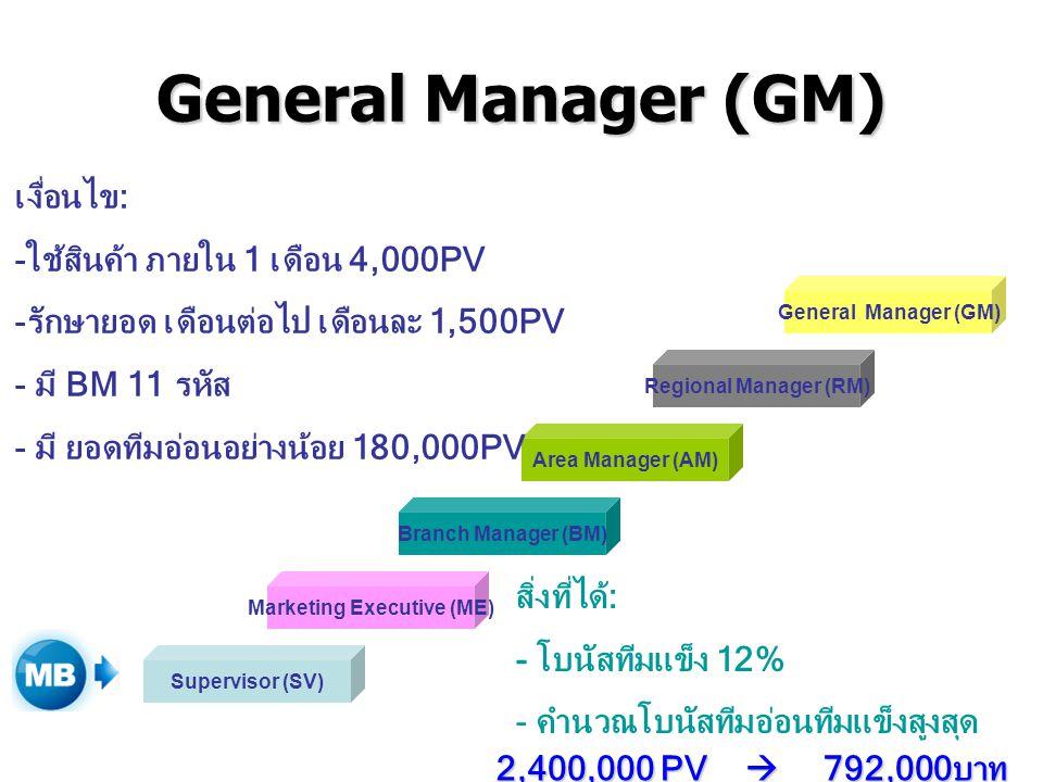 General Manager (GM) Supervisor (SV) Marketing Executive (ME) Branch Manager (BM) Area Manager (AM) Regional Manager (RM) General Manager (GM) เงื่อนไ
