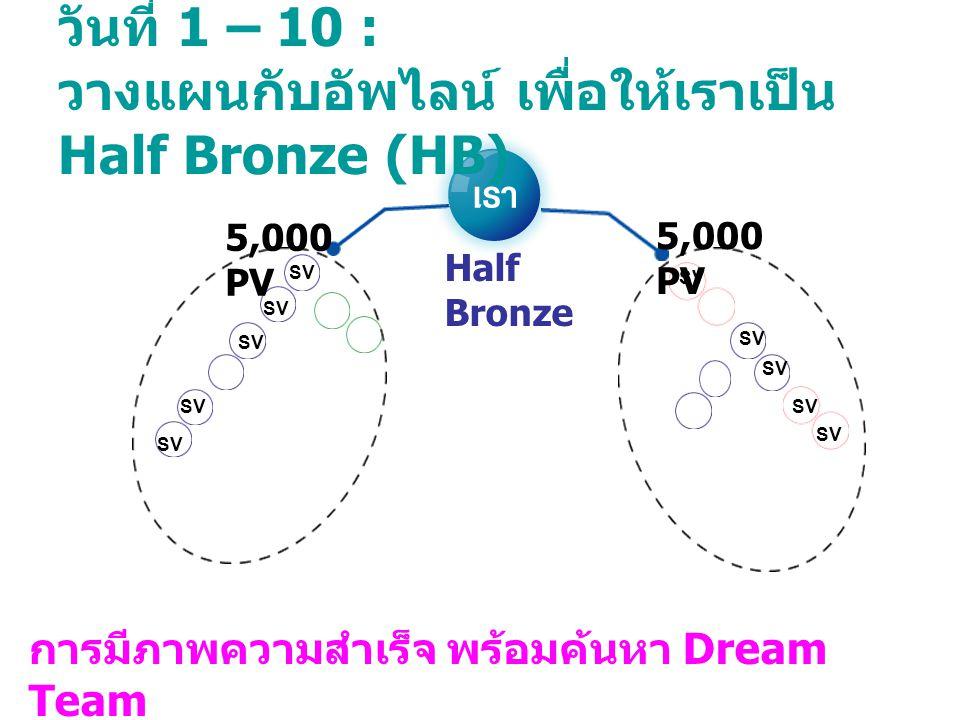 วันที่ 1 – 10 : วางแผนกับอัพไลน์ เพื่อให้เราเป็น Half Bronze (HB) 5,000 PV Half Bronze SV การมีภาพความสำเร็จ พร้อมค้นหา Dream Team ศึกษา + เรียนรู้ วิ