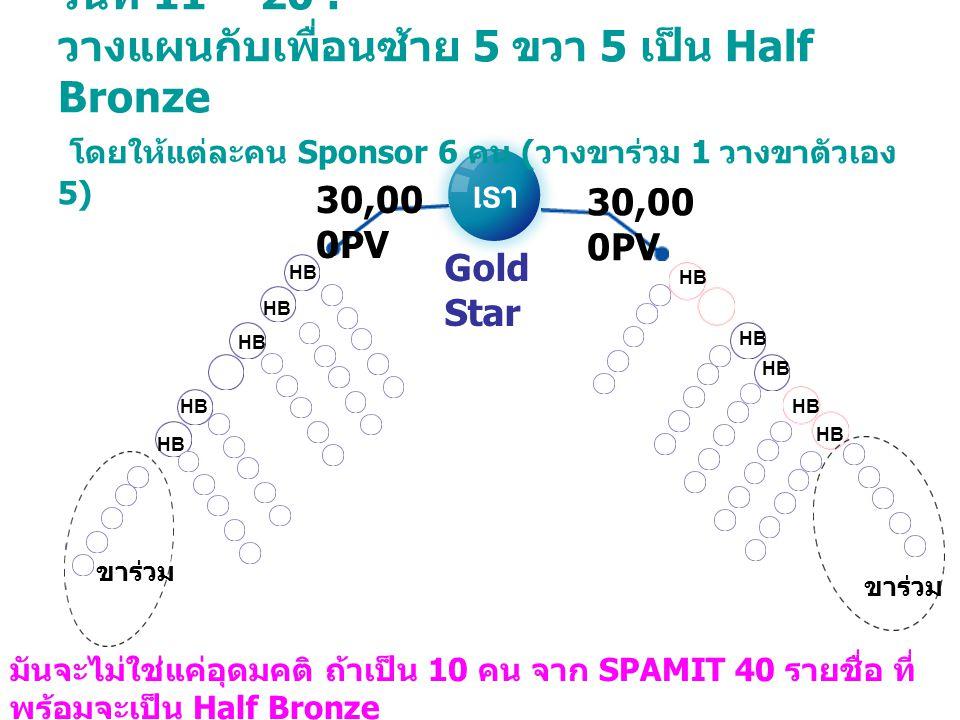 วันที่ 11 – 20 : วางแผนกับเพื่อนซ้าย 5 ขวา 5 เป็น Half Bronze โดยให้แต่ละคน Sponsor 6 คน ( วางขาร่วม 1 วางขาตัวเอง 5) 30,00 0PV Gold Star HB ขาร่วม มั