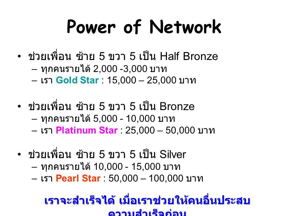 Power of Network ช่วยเพื่อน ซ้าย 5 ขวา 5 เป็น Half Bronze – ทุกคนรายได้ 2,000 -3,000 บาท – เรา Gold Star : 15,000 – 25,000 บาท ช่วยเพื่อน ซ้าย 5 ขวา 5