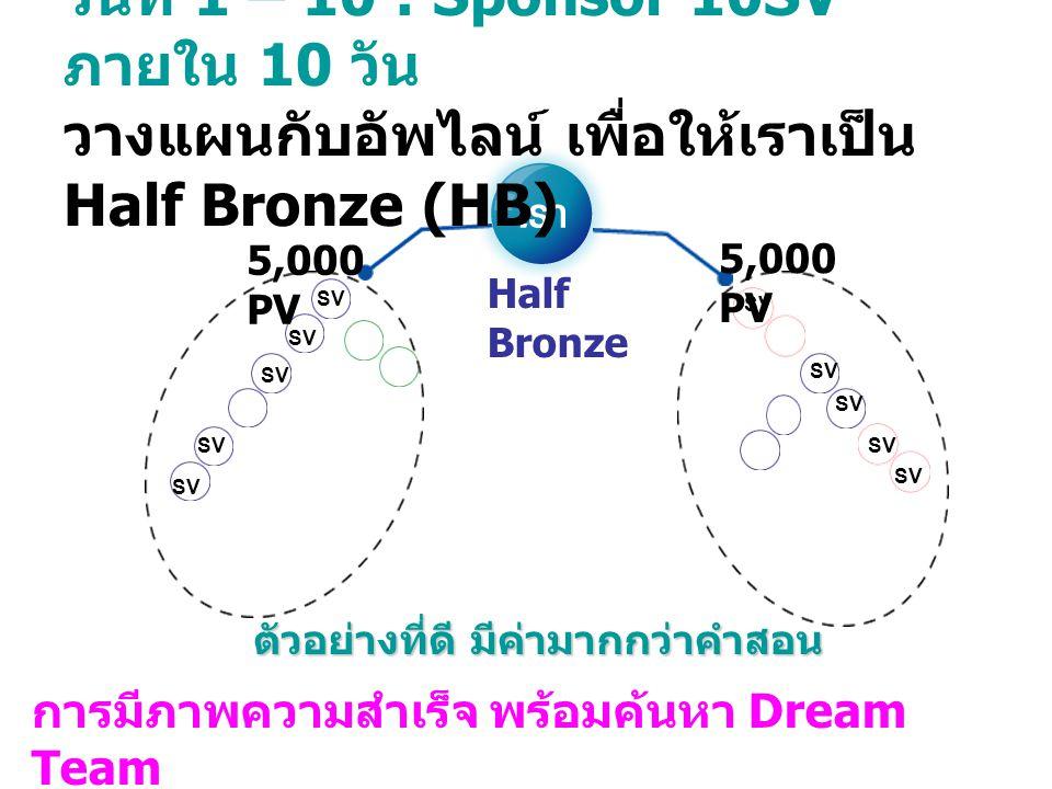 วันที่ 1 – 10 : Sponsor 10SV ภายใน 10 วัน วางแผนกับอัพไลน์ เพื่อให้เราเป็น Half Bronze (HB) 5,000 PV Half Bronze SV การมีภาพความสำเร็จ พร้อมค้นหา Drea