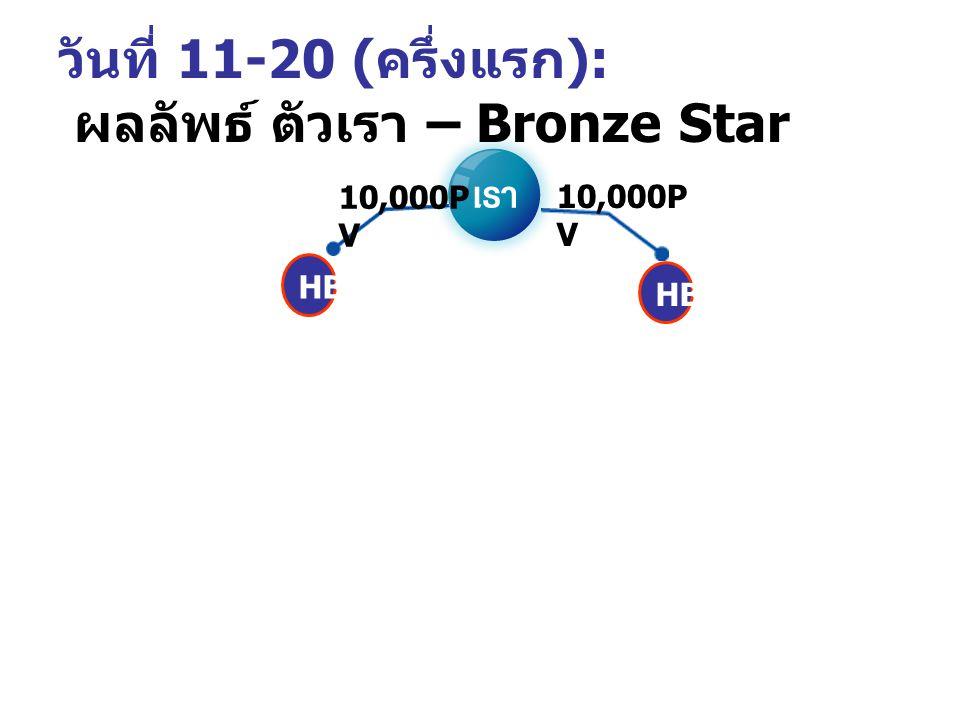 วันที่ 11-20 : วางแผนกับ 1 - 6 ให้เป็น Bronze โดยสร้าง HB 10,000 PV 20,000 PV 10,000 PV 20,000 PV 10,000 PV HB – 2,500 ฿ 10,000 PV HB – 2,500 ฿