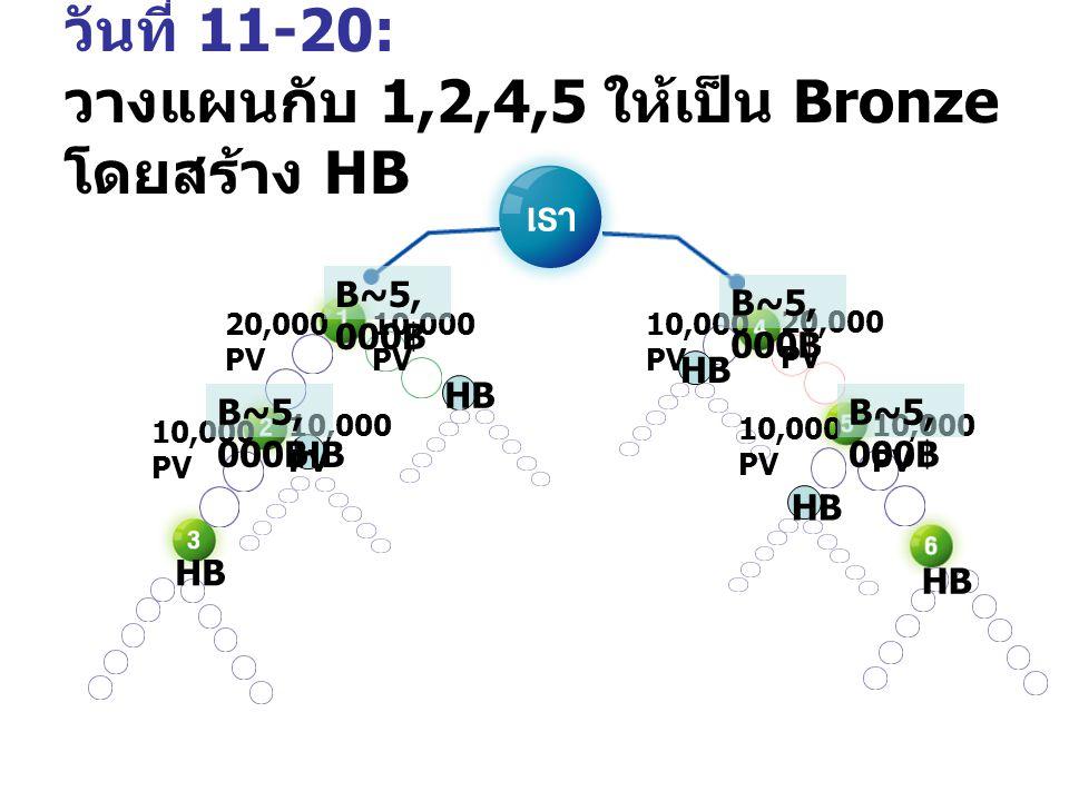 วันที่ 11-20: 10,000 PV 20,000 PV 10,000 PV 20,000 PV 10,000 PV HB B B BB 30,000 PV Gold Star