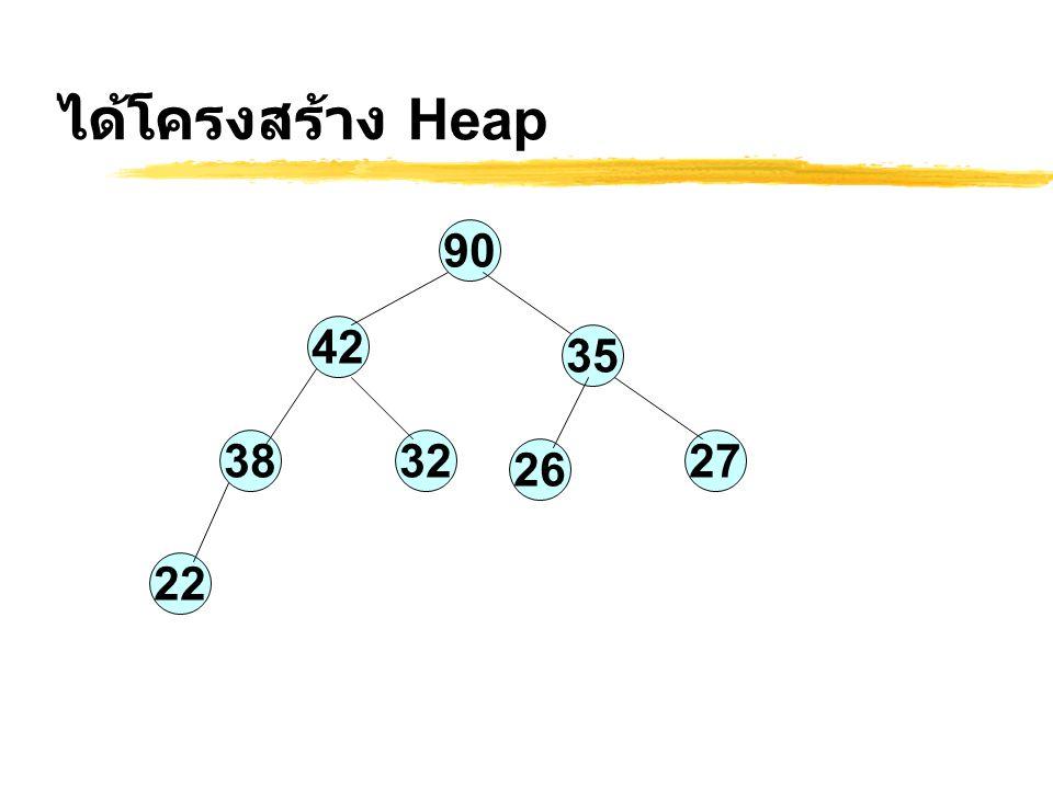 ได้โครงสร้าง Heap 90 42 35 323827 26 22