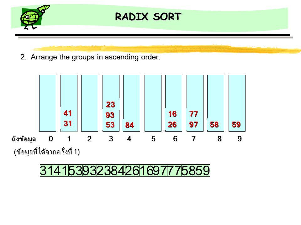 RADIX SORT (ข้อมูลที่ได้จากครั้งที่ 1) 31 ถังข้อมูล 0 1 2 3 4 5 6 7 8 9 41 5926 16 53 93 23 5897 77 84 3141 53 93238426169777 5859 2. Arrange the grou